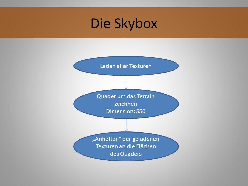 Die Skybox Laden aller Texturen Quader um das Terrain zeichnen Dimension: 550 Anheften der geladenen Texturen an die Flächen des Quaders