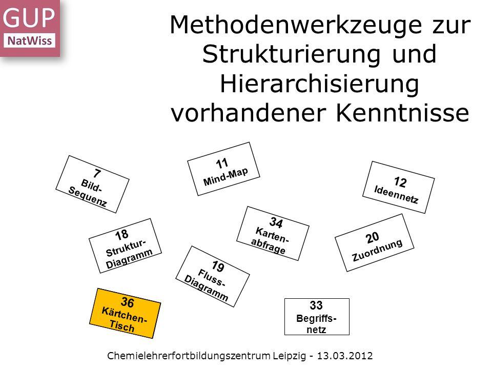 Methodenwerkzeuge zur Strukturierung und Hierarchisierung vorhandener Kenntnisse 34 Karten- abfrage 7 Bild- Sequenz 12 Ideennetz 18 Struktur- Diagramm 11 Mind-Map 19 Fluss- Diagramm 20 Zuordnung 33 Begriffs- netz 36 Kärtchen- Tisch 36 Kärtchen- Tisch Chemielehrerfortbildungszentrum Leipzig - 13.03.2012