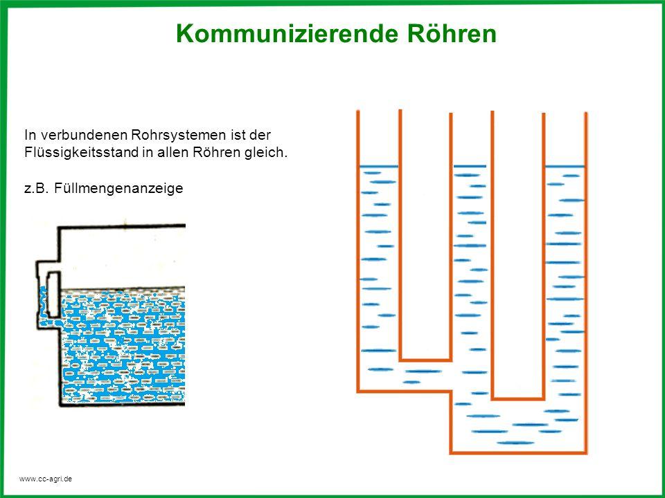 www.cc-agri.de Kommunizierende Röhren In verbundenen Rohrsystemen ist der Flüssigkeitsstand in allen Röhren gleich. z.B. Füllmengenanzeige