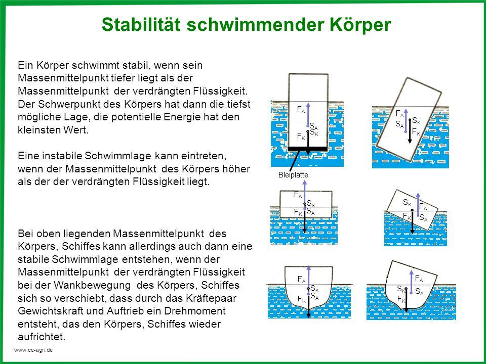 www.cc-agri.de SKSK Stabilität schwimmender Körper Ein Körper schwimmt stabil, wenn sein Massenmittelpunkt tiefer liegt als der Massenmittelpunkt der