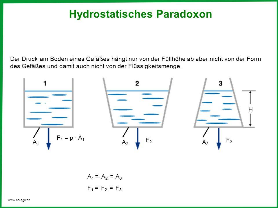 www.cc-agri.de Hydrostatisches Paradoxon Der Druck am Boden eines Gefäßes hängt nur von der Füllhöhe ab aber nicht von der Form des Gefäßes und damit