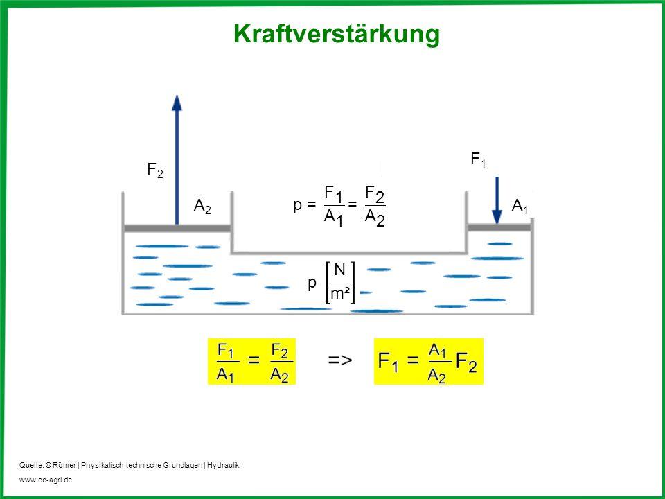 www.cc-agri.de Kraftverstärkung Quelle: © Römer | Physikalisch-technische Grundlagen | Hydraulik F2F2 A2A2 F1F1 A1A1