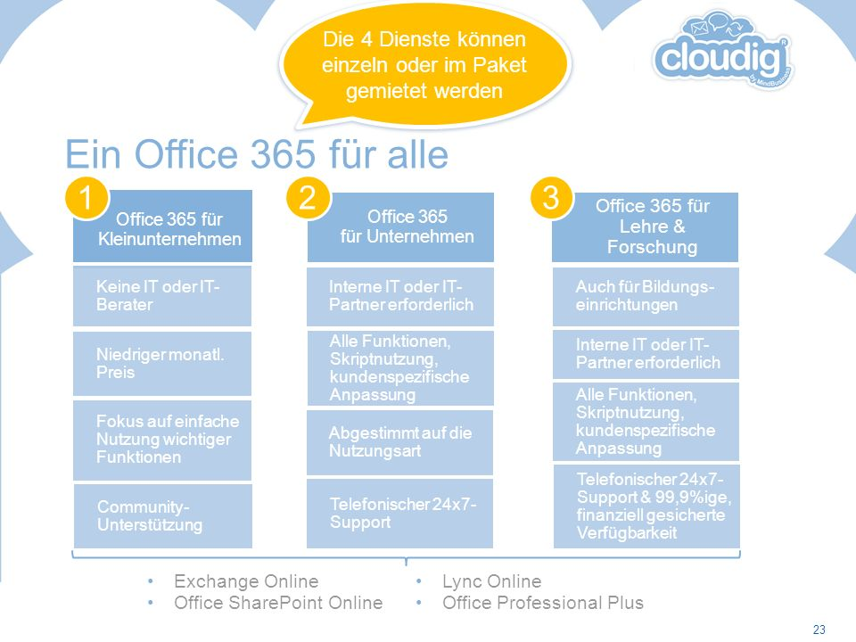 Office 365 für Kleinunternehmen Keine IT oder IT- Berater Niedriger monatl. Preis Community- Unterstützung 1 Office 365 für Unternehmen Interne IT ode