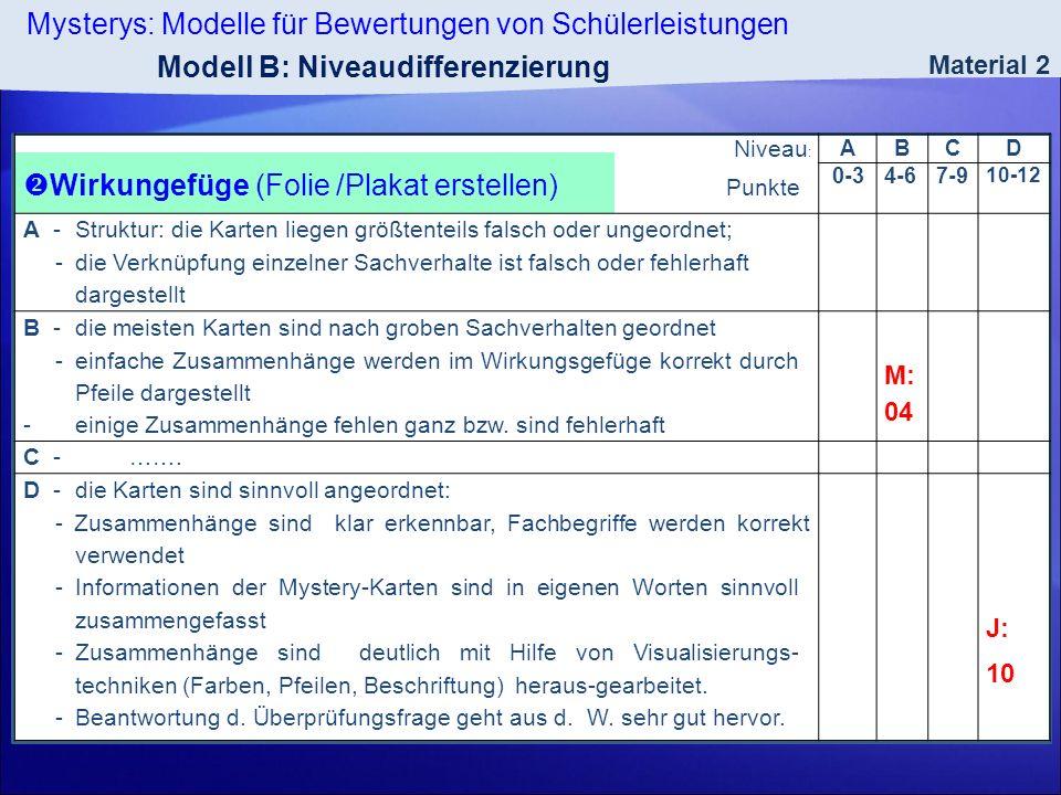 Mysterys: Modelle für Bewertungen von Schülerleistungen Material 2 Niveau : Wirkungefüge (Folie /Plakat erstellen) Punkte : ABCD 0-34-67-9 10-12 A -St