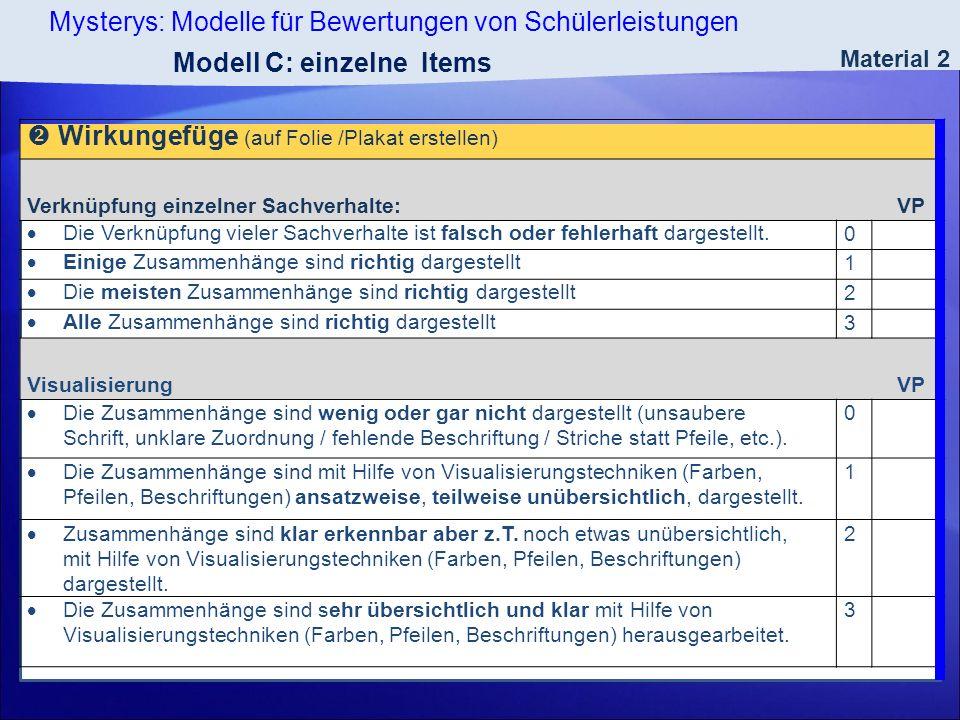 Mysterys: Modelle für Bewertungen von Schülerleistungen Material 2 Modell C: einzelne Items Wirkungefüge (auf Folie /Plakat erstellen) Verknüpfung ein