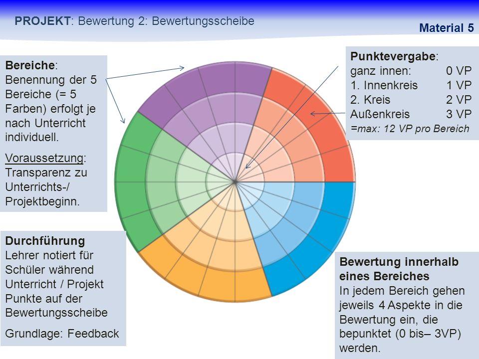 Bereiche: Benennung der 5 Bereiche (= 5 Farben) erfolgt je nach Unterricht individuell. Voraussetzung: Transparenz zu Unterrichts-/ Projektbeginn. Dur