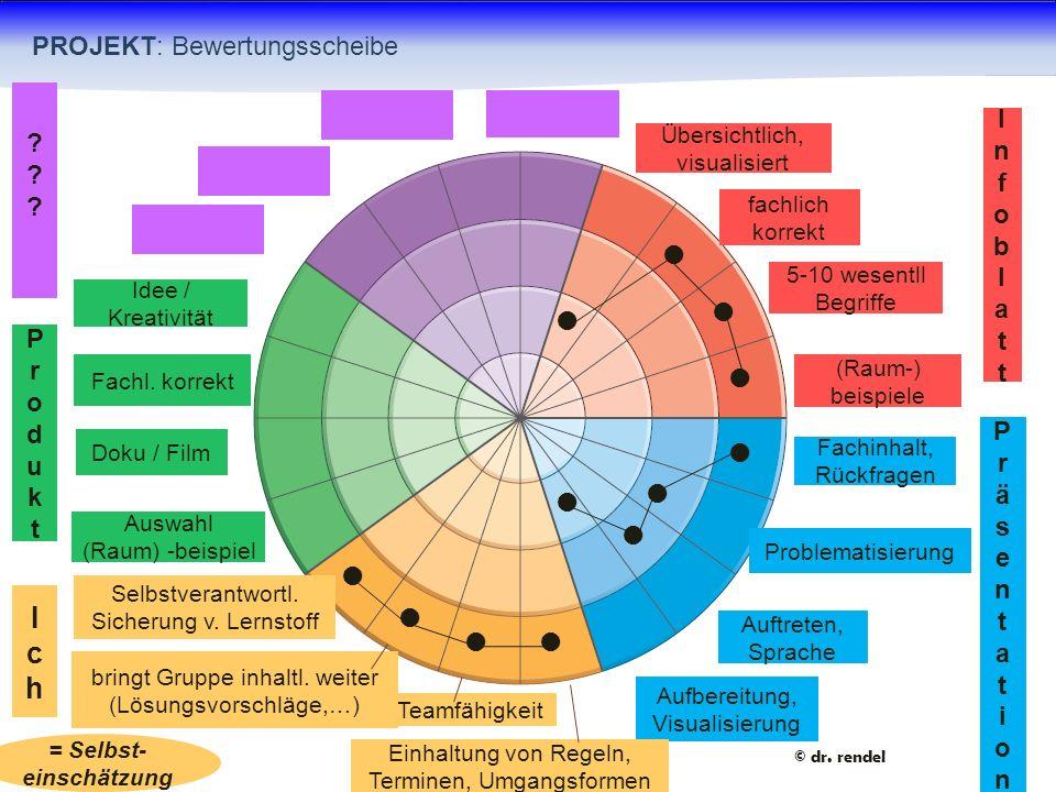 Übersichtlich, visualisiert fachlich korrekt 5-10 wesentll Begriffe (Raum-) beispiele Fachinhalt, Rückfragen Problematisierung Auftreten, Sprache Aufb