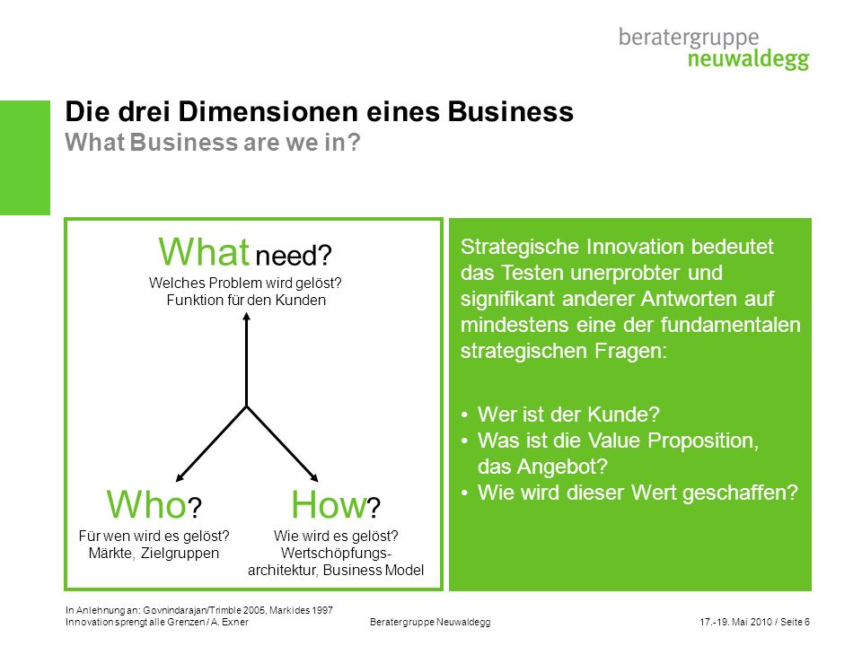 Innovation sprengt alle Grenzen / A. Exner Beratergruppe Neuwaldegg17.-19. Mai 2010 / Seite 6 Die drei Dimensionen eines Business What Business are we