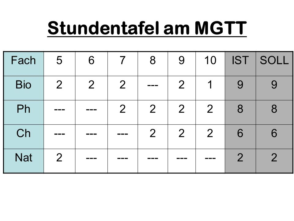 Stundentafel am MGTT Fach5678910ISTSOLL Bio222---2199 Ph--- 222288 Ch--- 22266 Nat2--- 22