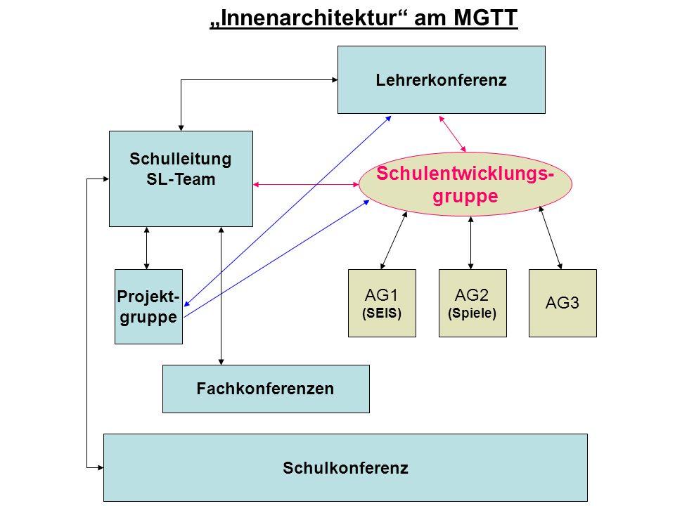 Lehrerkonferenz Schulleitung SL-Team Schulkonferenz Projekt- gruppe Fachkonferenzen Innenarchitektur am MGTT Schulentwicklungs- gruppe AG1 (SEIS) AG2 (Spiele) AG3