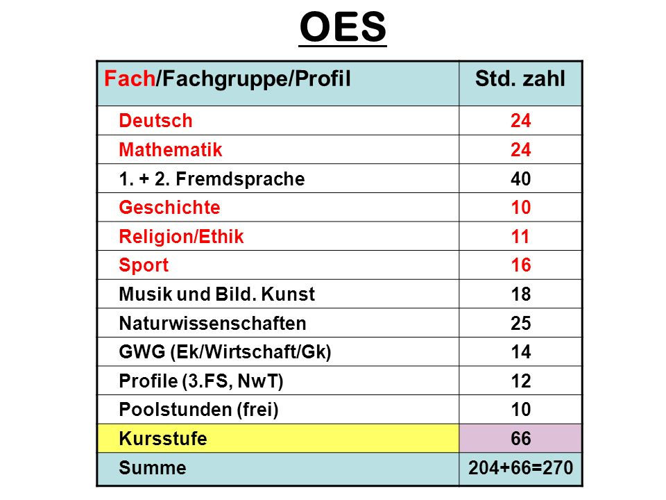 Fach/Fachgruppe/ProfilStd. zahl Deutsch24 Mathematik24 1. + 2. Fremdsprache40 Geschichte10 Religion/Ethik11 Sport16 Musik und Bild. Kunst18 Naturwisse