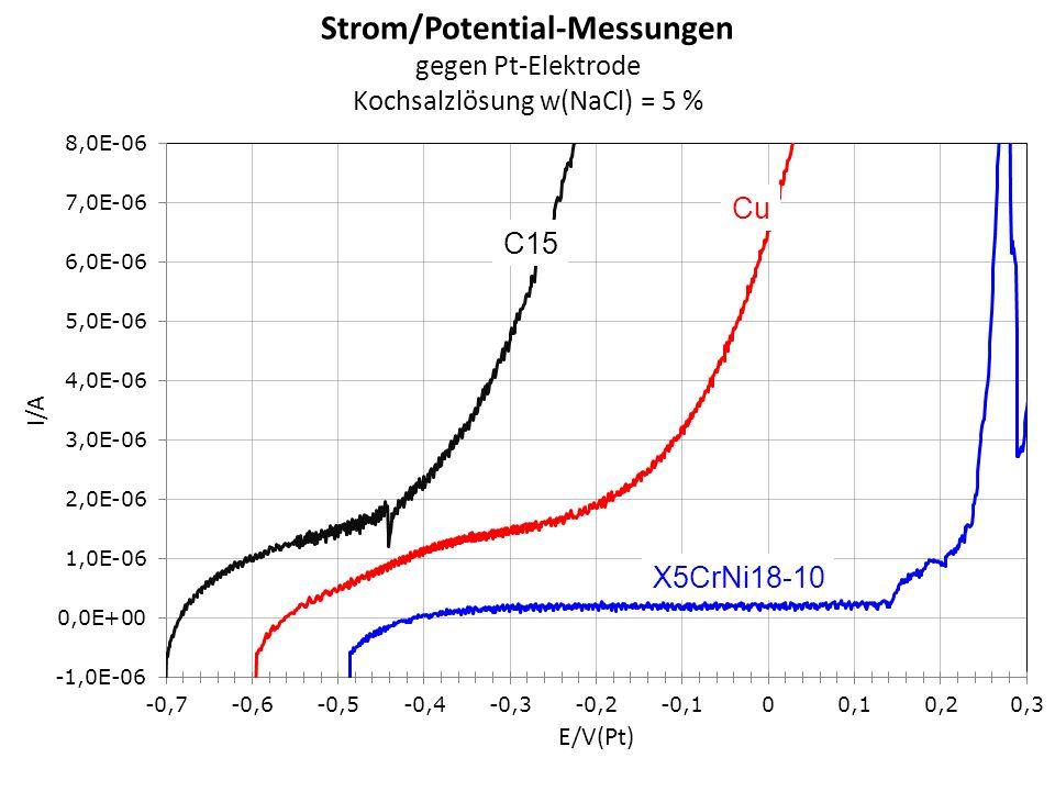C15 X5CrNi18-10 Cu Strom/Potential-Messungen gegen Pt-Elektrode Kochsalzlösung w(NaCl) = 5 %