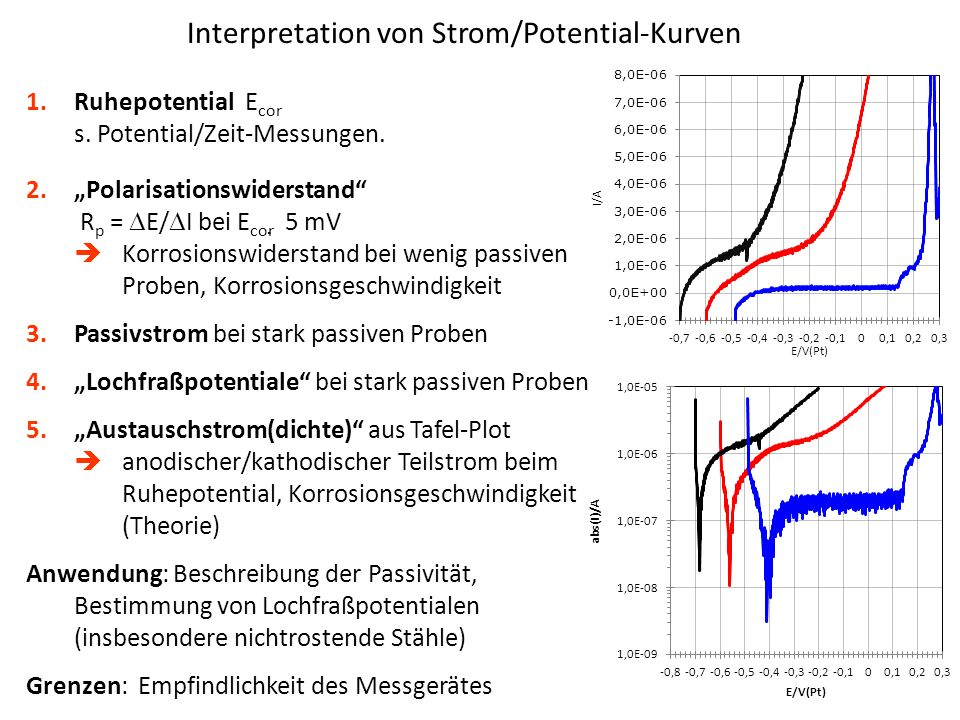 Interpretation von Strom/Potential-Kurven 1.Ruhepotential E cor s.