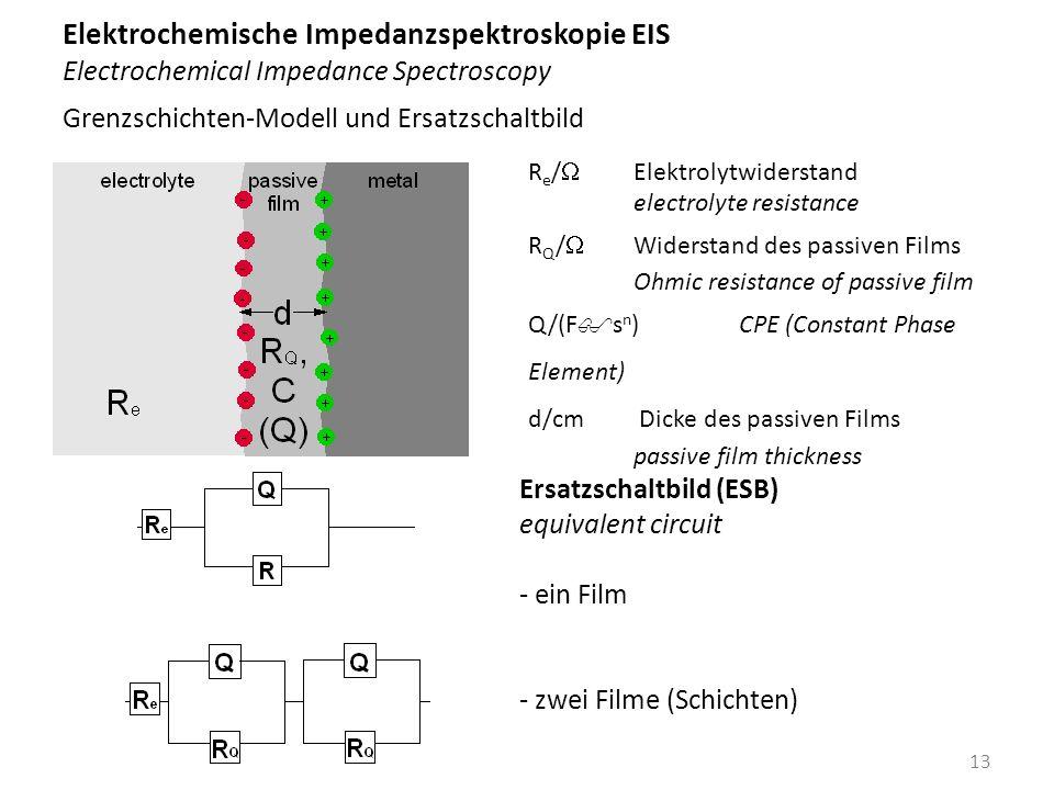 Elektrochemische Impedanzspektroskopie EIS Electrochemical Impedance Spectroscopy Grenzschichten-Modell und Ersatzschaltbild R e / W Elektrolytwiderst