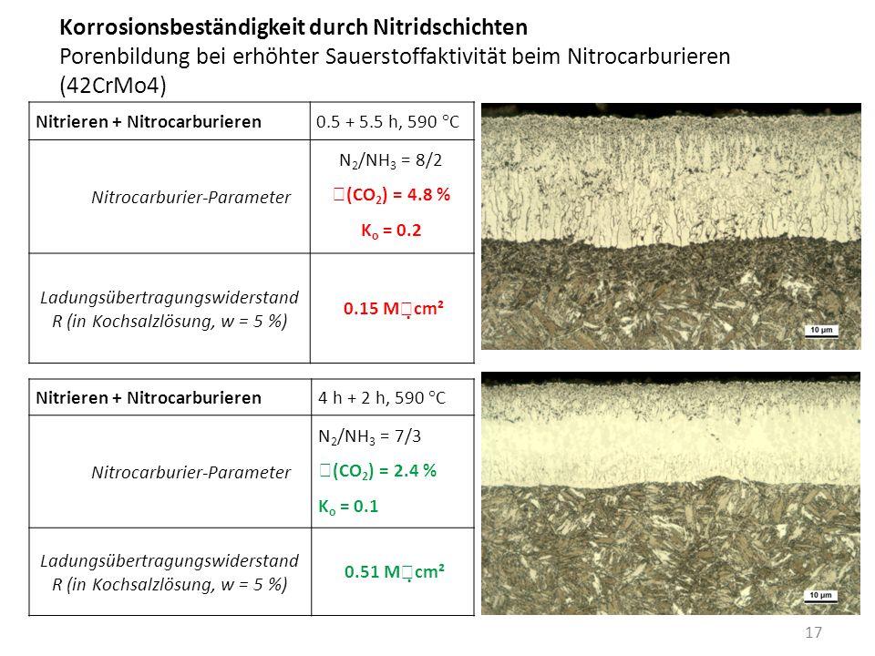 Korrosionsbeständigkeit durch Nitridschichten Porenbildung bei erhöhter Sauerstoffaktivität beim Nitrocarburieren (42CrMo4) 17 Nitrieren + Nitrocarbur