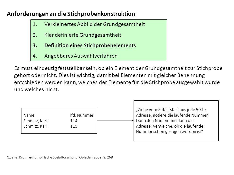 Anforderungen an die Stichprobenkonstruktion 1.Verkleinertes Abbild der Grundgesamtheit 2.Klar definierte Grundgesamtheit 3.Definition eines Stichprob