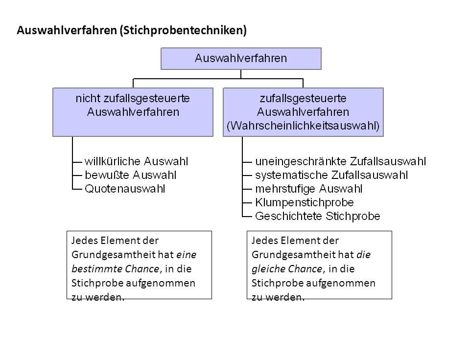 Auswahlverfahren (Stichprobentechniken) Jedes Element der Grundgesamtheit hat eine bestimmte Chance, in die Stichprobe aufgenommen zu werden. Jedes El