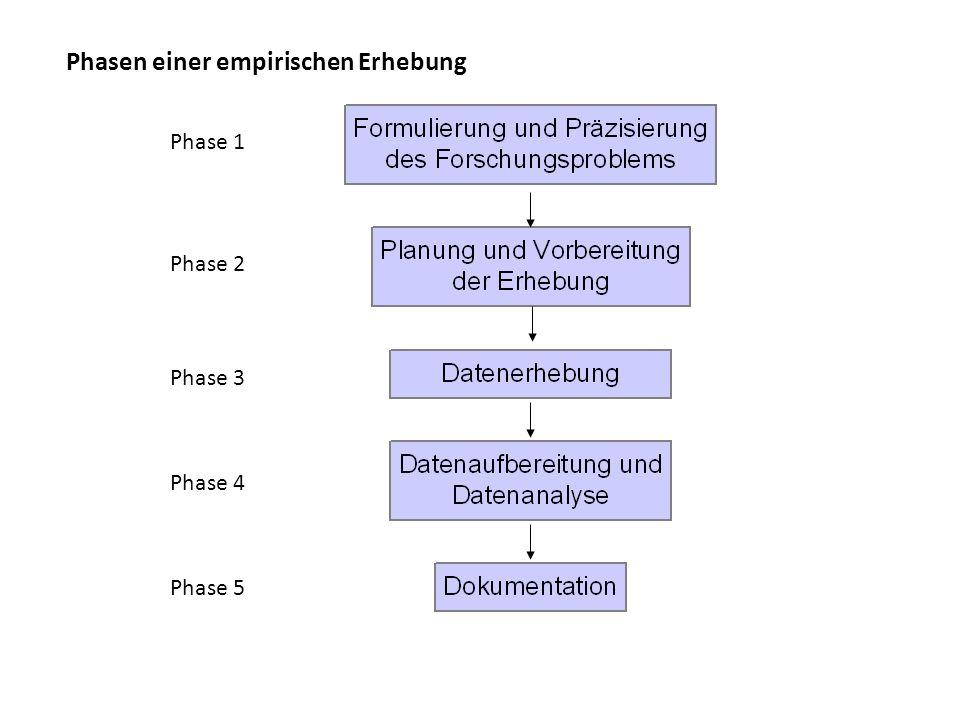 Phasen einer empirischen Erhebung Phase 1 Phase 4 Phase 2 Phase 3 Phase 5