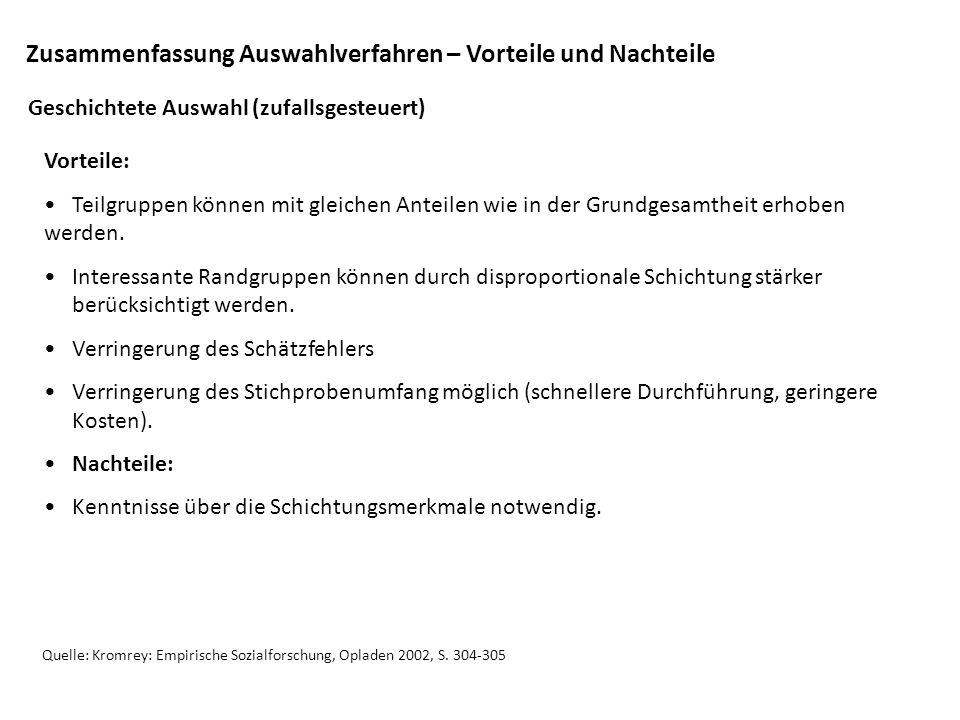 Zusammenfassung Auswahlverfahren – Vorteile und Nachteile Quelle: Kromrey: Empirische Sozialforschung, Opladen 2002, S. 304-305 Geschichtete Auswahl (