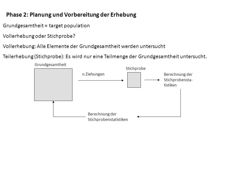 Phase 2: Planung und Vorbereitung der Erhebung Grundgesamtheit = target population Vollerhebung oder Stichprobe? Vollerhebung: Alle Elemente der Grund