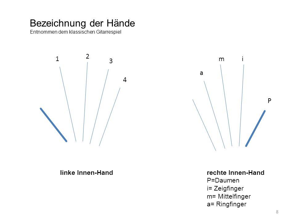 linke Innen-Handrechte Innen-Hand P=Daumen i= Zeigfinger m= Mittelfinger a= Ringfinger 1 2 3 4 P im a Bezeichnung der Hände Entnommen dem klassischen