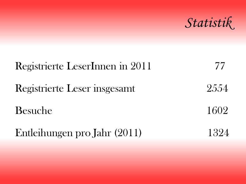 Statistik Registrierte LeserInnen in 2011 77 Registrierte Leser insgesamt 2554 Besuche 1602 Entleihungen pro Jahr (2011) 1324