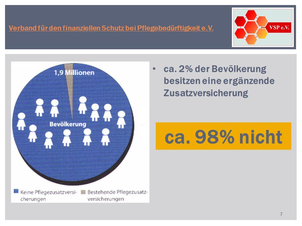 ca. 2% der Bevölkerung besitzen eine ergänzende Zusatzversicherung 7 ca. 98% nicht Verband für den finanziellen Schutz bei Pflegebedürftigkeit e.V.