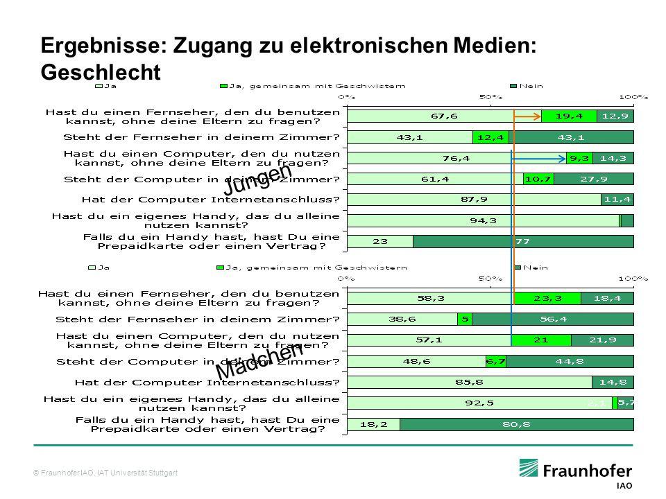 © Fraunhofer IAO, IAT Universität Stuttgart Ergebnisse: Zugang zu elektronischen Medien: Geschlecht Jungen Mädchen