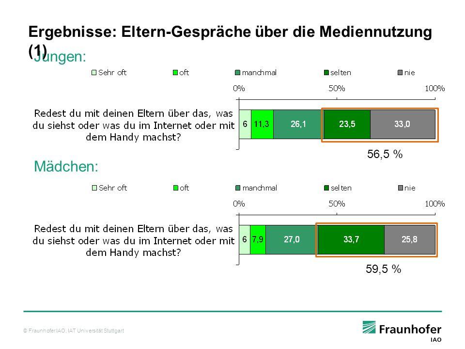 © Fraunhofer IAO, IAT Universität Stuttgart Jungen: Mädchen: Ergebnisse: Eltern-Gespräche über die Mediennutzung (1) 56,5 % 59,5 %