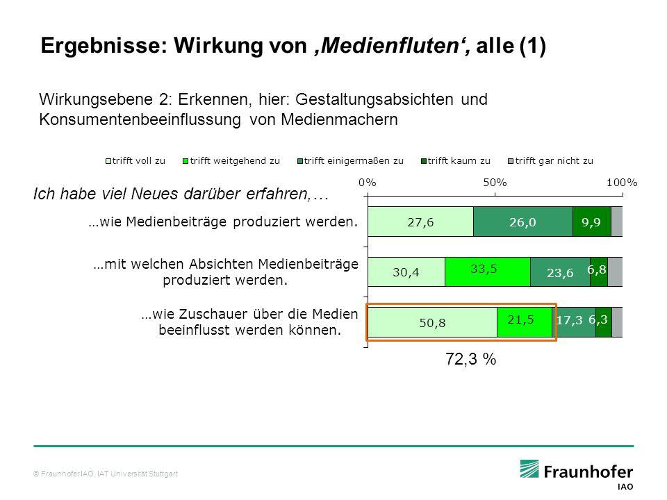 © Fraunhofer IAO, IAT Universität Stuttgart Ich habe viel Neues darüber erfahren,… Ergebnisse: Wirkung von Medienfluten, alle (1) 72,3 % Wirkungsebene 2: Erkennen, hier: Gestaltungsabsichten und Konsumentenbeeinflussung von Medienmachern