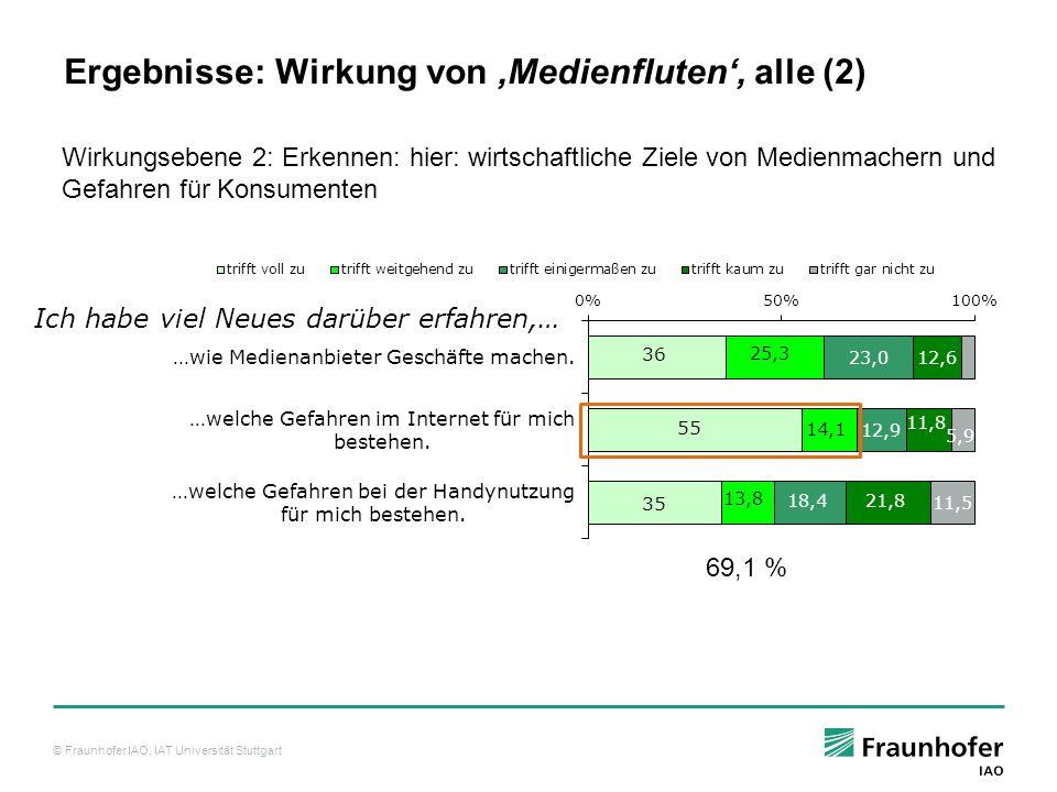 © Fraunhofer IAO, IAT Universität Stuttgart Ich habe viel Neues darüber erfahren,… Wirkungsebene 2: Erkennen: hier: wirtschaftliche Ziele von Medienmachern und Gefahren für Konsumenten 69,1 % Ergebnisse: Wirkung von Medienfluten, alle (2)