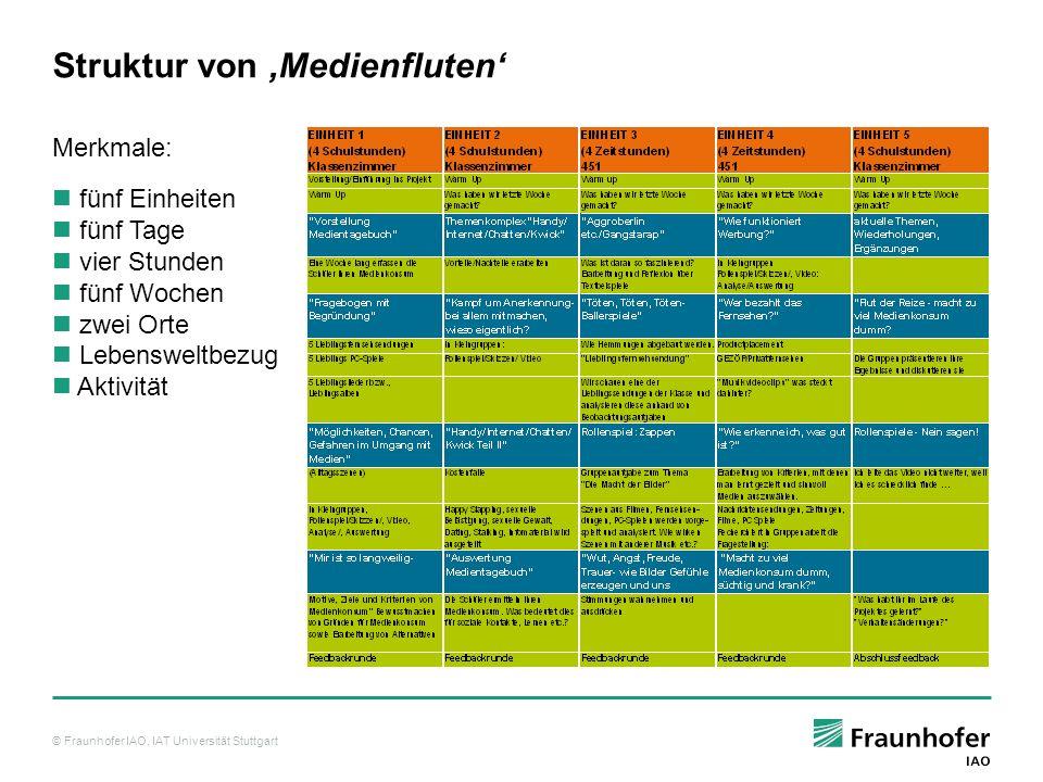 © Fraunhofer IAO, IAT Universität Stuttgart Struktur von Medienfluten fünf Einheiten fünf Tage vier Stunden fünf Wochen zwei Orte Lebensweltbezug Aktivität Merkmale: