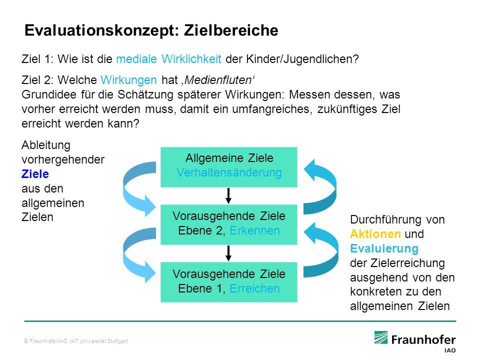 © Fraunhofer IAO, IAT Universität Stuttgart Was ich heute mit elektronischen Medien anders mache als vor dem Projekt Medienfluten: N = 105 Ergebnisse: Wirkung nach sechs Monaten, alle (5) Wirkungsebene 3: Verhaltensänderung: hier: Verhaltensänderung in der Nutzung von Medien
