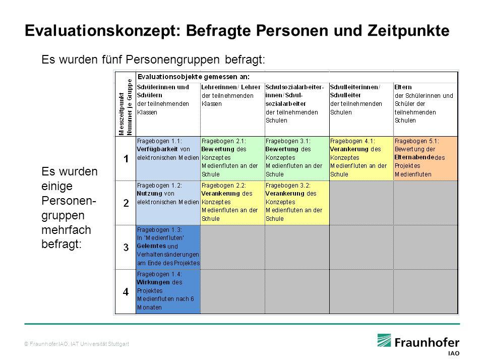 © Fraunhofer IAO, IAT Universität Stuttgart Evaluationskonzept: Vorliegende Fragebögen Von den fünf Personengruppen liegen verschieden viele Fragebögen für die vier Messzeitpunkte vor: