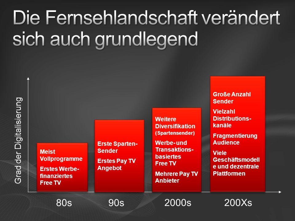 Grad der Digitalisierung Meist Vollprogramme Erstes Werbe- finanziertes Free TV Meist Vollprogramme Erstes Werbe- finanziertes Free TV Erste Sparten-