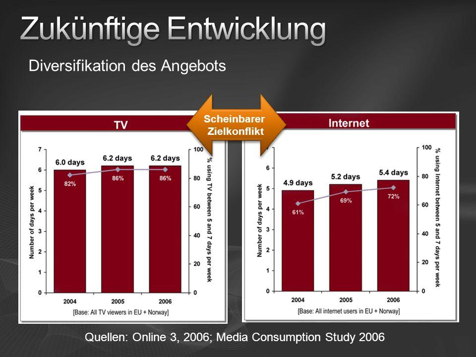 Quellen: Online 3, 2006; Media Consumption Study 2006 Scheinbarer Zielkonflikt Diversifikation des Angebots