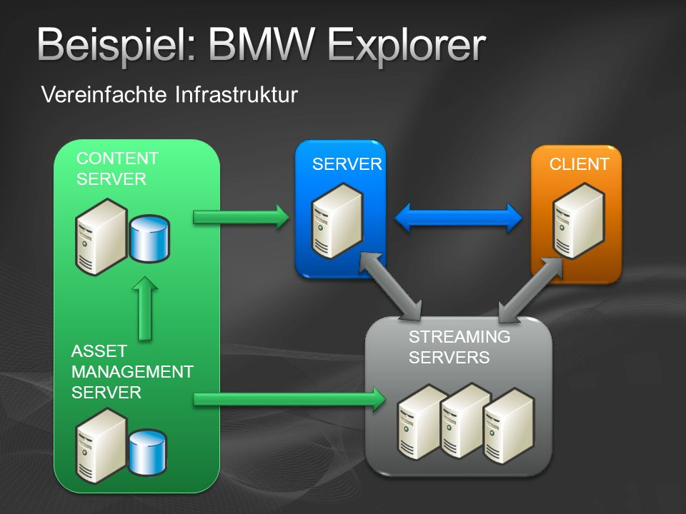 Vereinfachte Infrastruktur SERVERCLIENT CONTENT SERVER STREAMING SERVERS ASSET MANAGEMENT SERVER