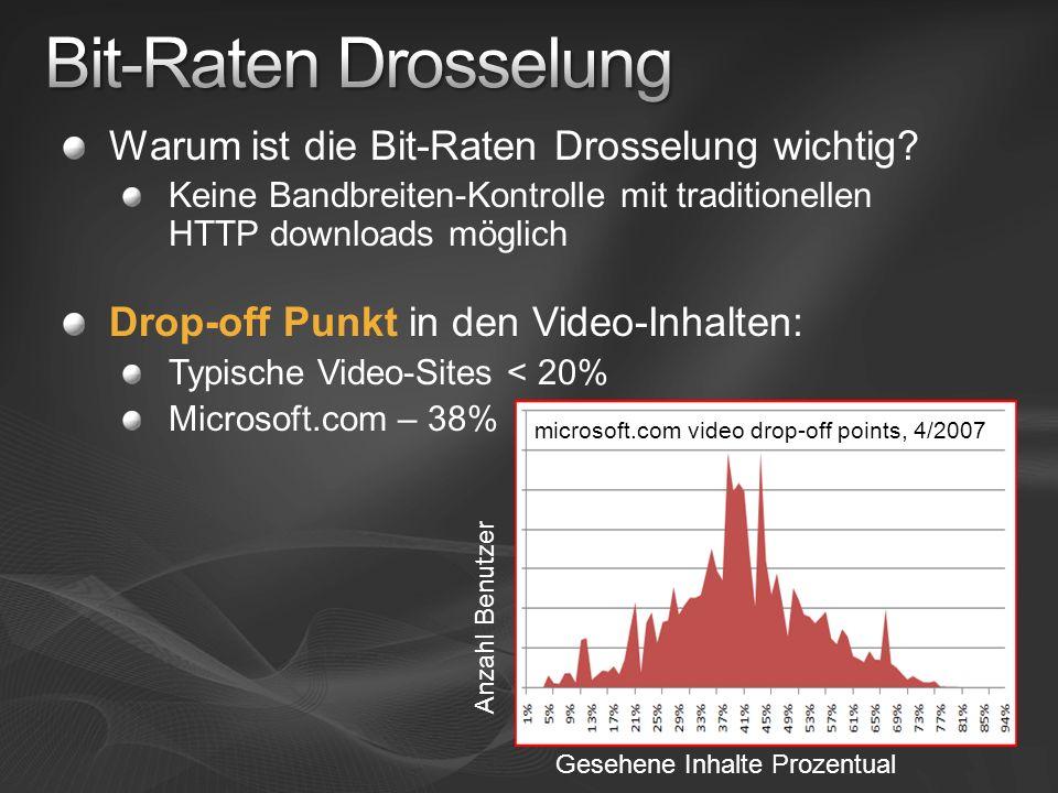 Warum ist die Bit-Raten Drosselung wichtig? Keine Bandbreiten-Kontrolle mit traditionellen HTTP downloads möglich Drop-off Punkt in den Video-Inhalten