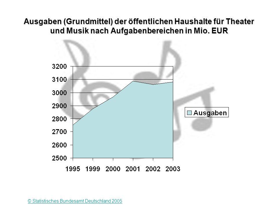 Ausgaben (Grundmittel) der öffentlichen Haushalte für Theater und Musik nach Aufgabenbereichen in Mio.