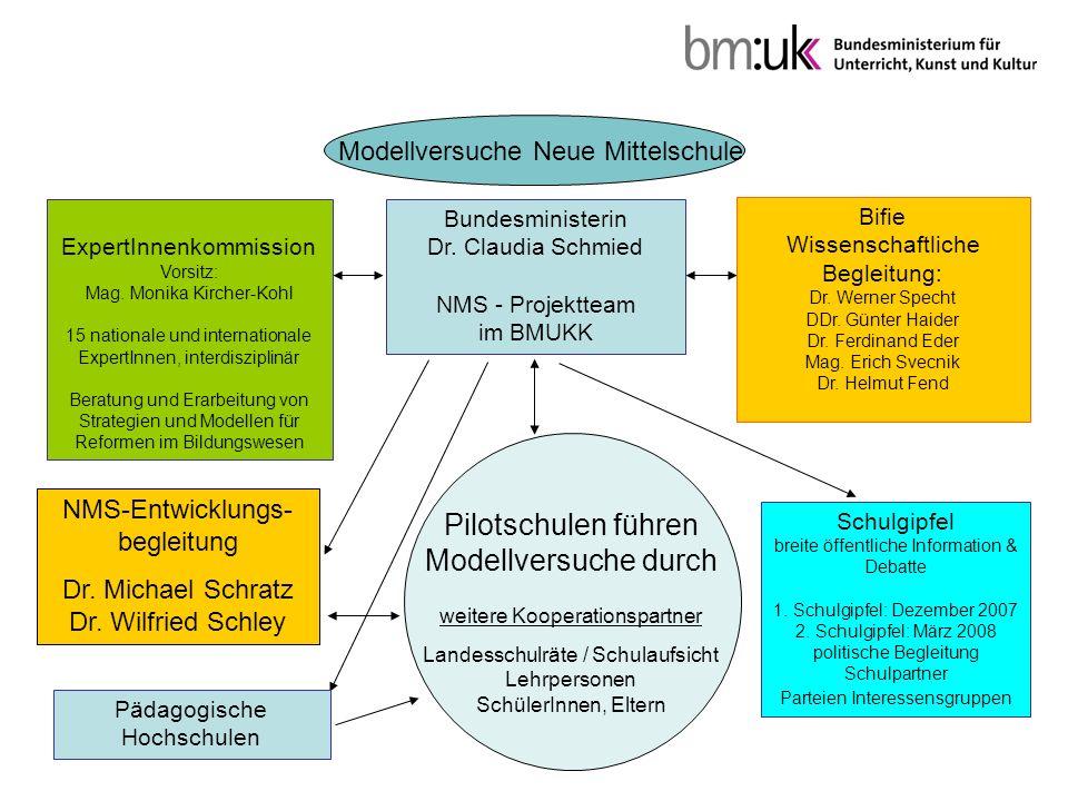 Modellversuche Neue Mittelschule ExpertInnenkommission Vorsitz: Mag.
