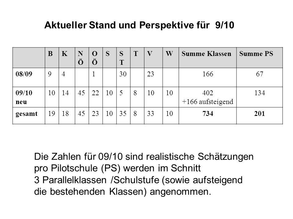 Aktueller Stand und Perspektive für 9/10 Die Zahlen für 09/10 sind realistische Schätzungen pro Pilotschule (PS) werden im Schnitt 3 Parallelklassen /Schulstufe (sowie aufsteigend die bestehenden Klassen) angenommen.