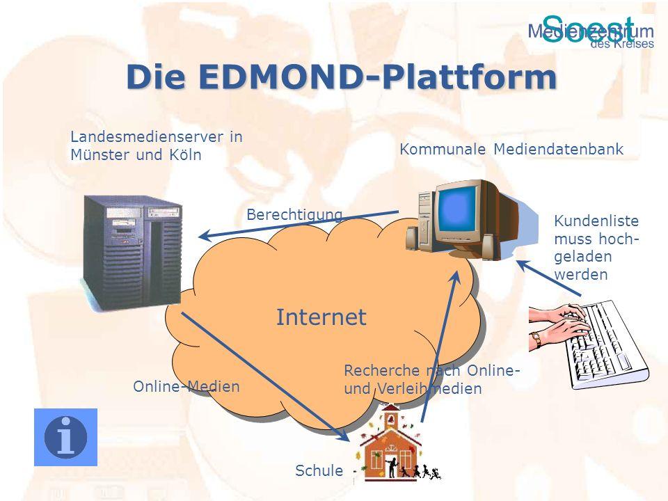 Die EDMOND-Plattform Landesmedienserver in Münster und Köln Schule Kommunale Mediendatenbank Online-Medien Recherche nach Online- und Verleihmedien In