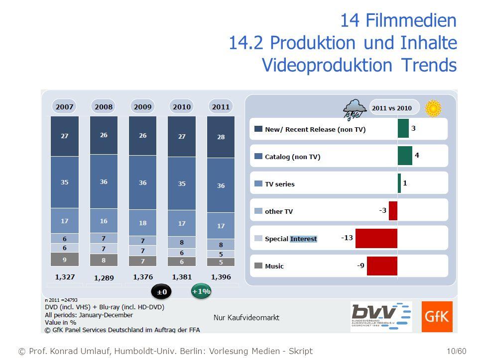 © Prof. Konrad Umlauf, Humboldt-Univ. Berlin: Vorlesung Medien - Skript 10/60 14 Filmmedien 14.2 Produktion und Inhalte Videoproduktion Trends Nur Kau