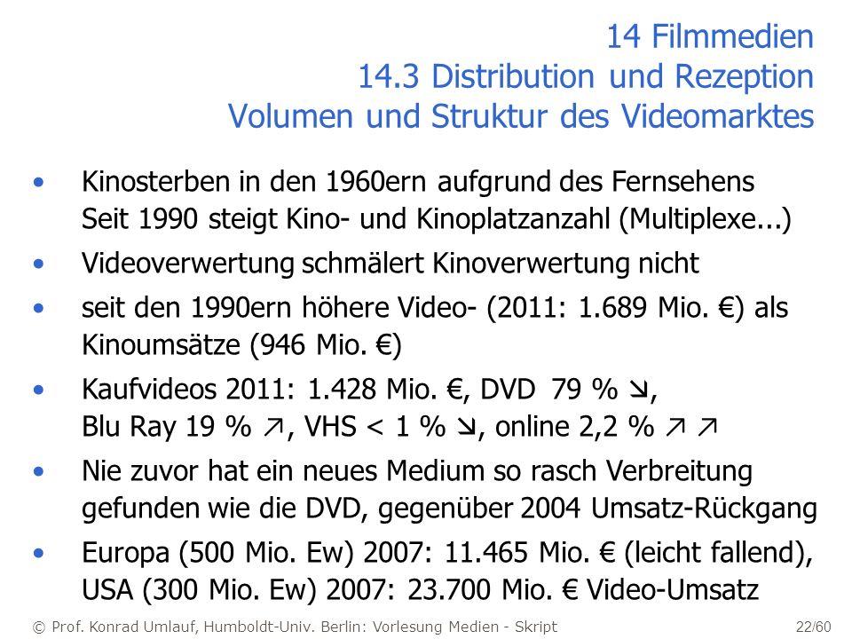 © Prof. Konrad Umlauf, Humboldt-Univ. Berlin: Vorlesung Medien - Skript 22/60 14 Filmmedien 14.3 Distribution und Rezeption Volumen und Struktur des V