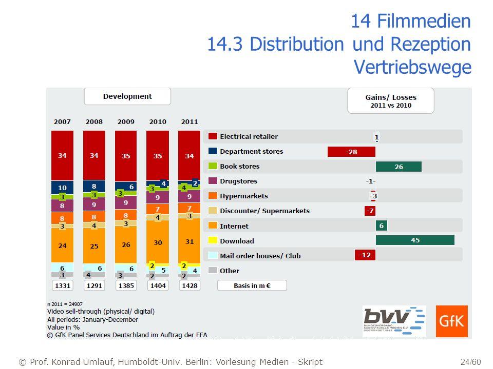 © Prof. Konrad Umlauf, Humboldt-Univ. Berlin: Vorlesung Medien - Skript 24/60 14 Filmmedien 14.3 Distribution und Rezeption Vertriebswege