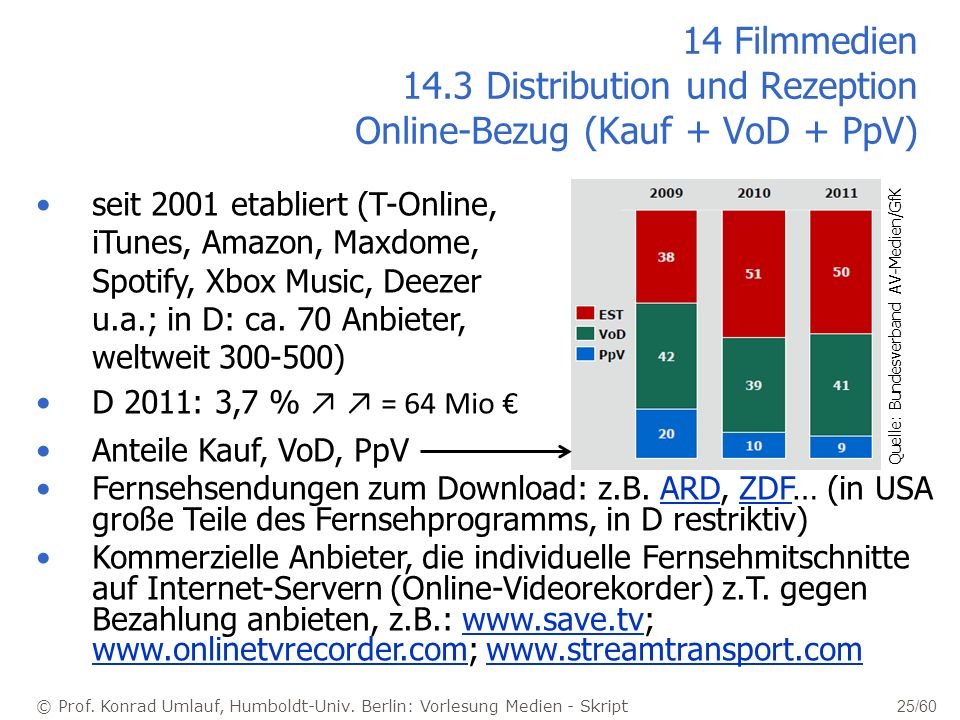 © Prof. Konrad Umlauf, Humboldt-Univ. Berlin: Vorlesung Medien - Skript 25/60 14 Filmmedien 14.3 Distribution und Rezeption Online-Bezug (Kauf + VoD +