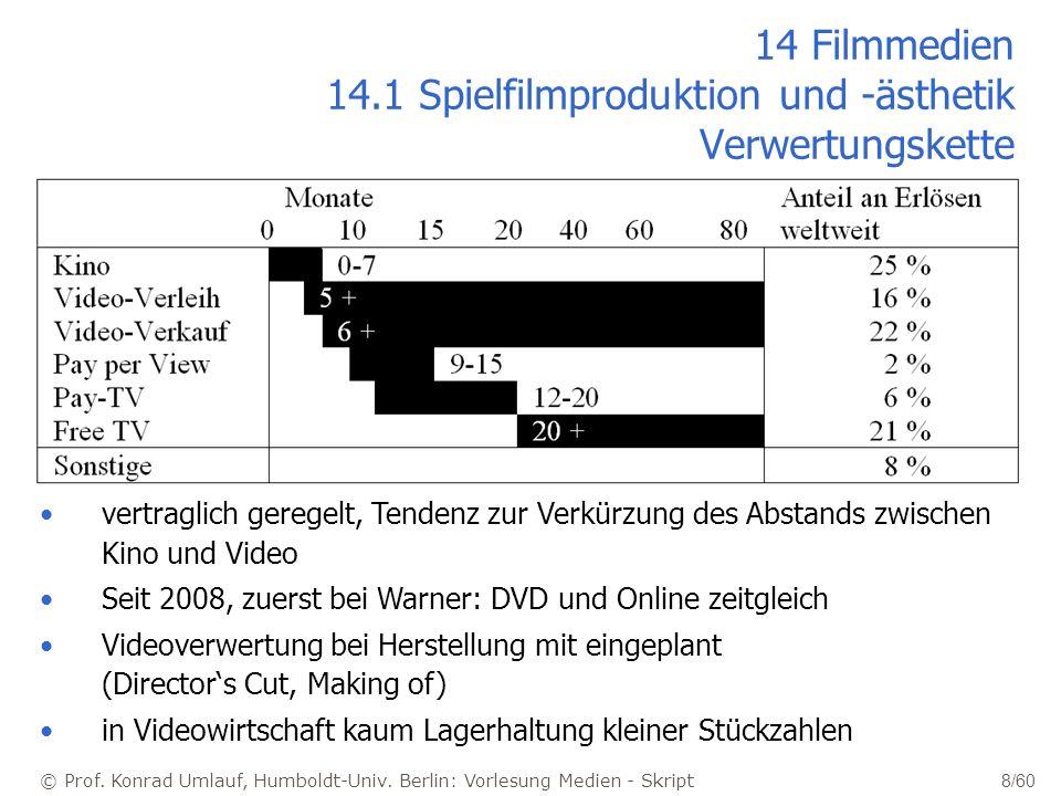 © Prof. Konrad Umlauf, Humboldt-Univ. Berlin: Vorlesung Medien - Skript 8/60 14 Filmmedien 14.1 Spielfilmproduktion und -ästhetik Verwertungskette ver