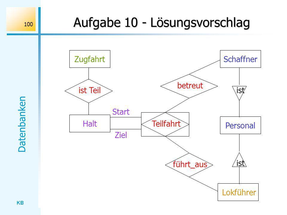 KB Datenbanken 100 Aufgabe 10 - Lösungsvorschlag Zugfahrt betreut Schaffner Halt Lokführer Teilfahrt führt_aus ist Teil Personal ist Start Ziel