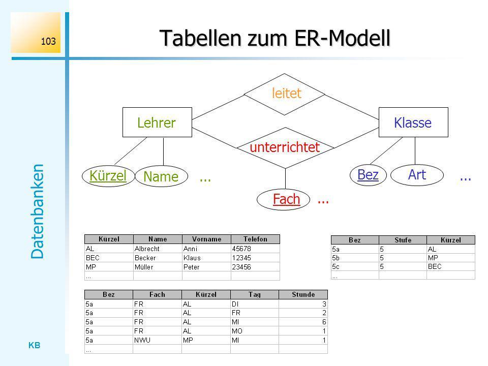 KB Datenbanken 103 Tabellen zum ER-Modell leitet KlasseLehrer unterrichtet Kürzel Name... ArtBez... Fach...