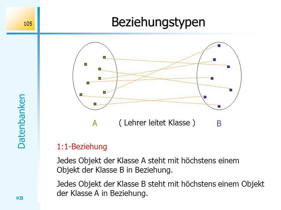 KB Datenbanken 105 Beziehungstypen A B ( Lehrer leitet Klasse ) 1:1-Beziehung Jedes Objekt der Klasse A steht mit höchstens einem Objekt der Klasse B
